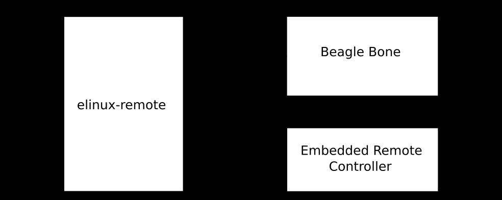 http://hhoegl.informatik.hs-augsburg.de/elinux/remote/elinux-remote-schema.png